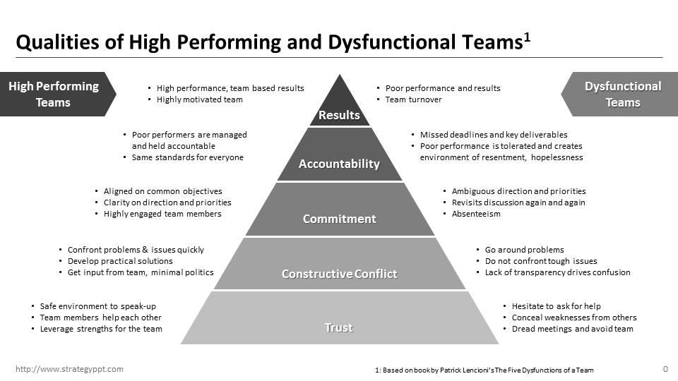 Qualities of high performing and dysfunctional teams